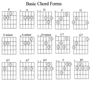 Read more about the article Guitar Theory ~ Musical Alphabet/Chromatic Scale/Chords